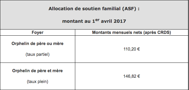 différentes allocations en france