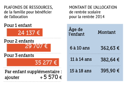 divorce caf partage allocations