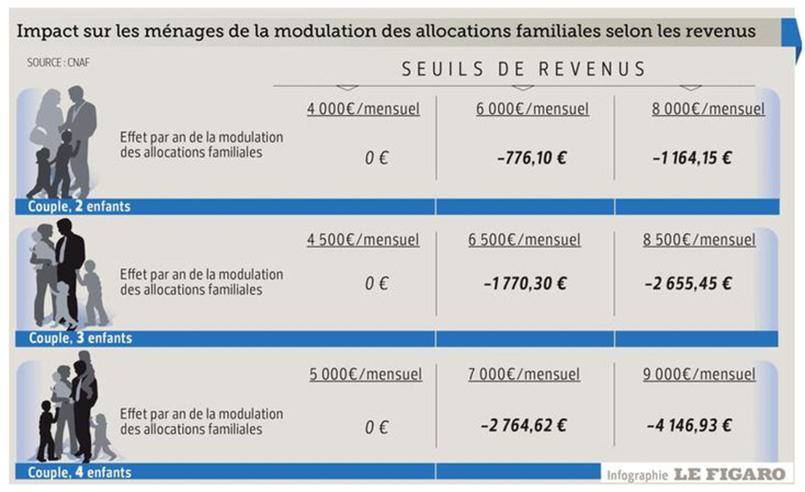 Comment Calculer Un Quotient Familial Caf